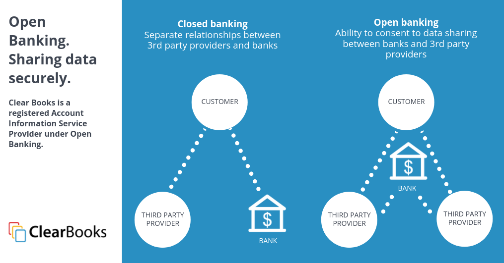 Clear Books Open Banking