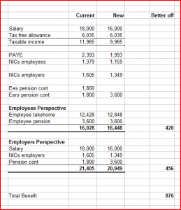 Employer Information – Community Salary Packaging