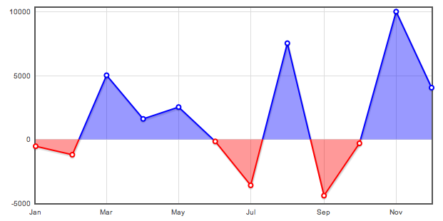 support guides  u00bb reports  u00bb view graphs of financial data